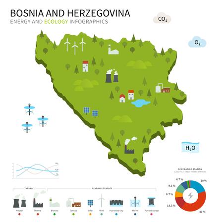 pumped: Energy industry, ecology of Bosnia and Herzegovina