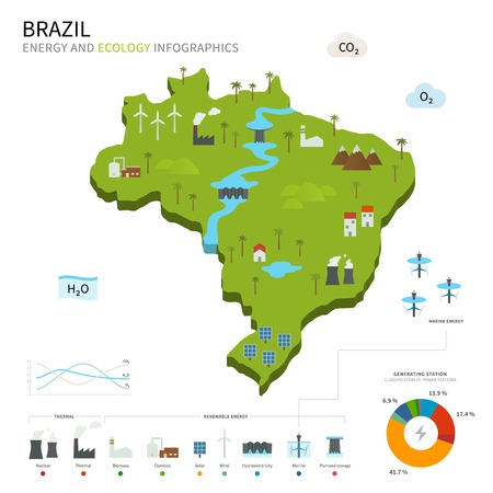osmosis: Energy industry and ecology of Brazil
