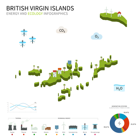 osmosis: Energy industry and ecology of British Virgin Islands