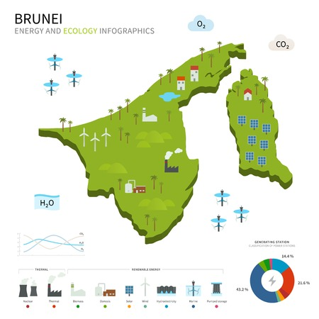 energy industry: Energy industry and ecology of Brunei Illustration