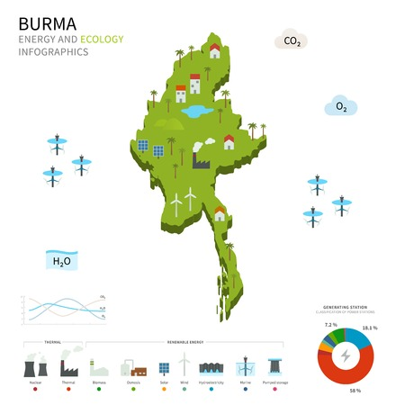 energy industry: Energy industry and ecology of Burma