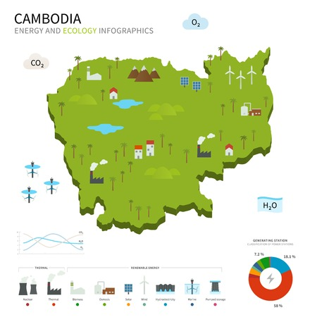 pumped: Energy industry and ecology of Cambodia