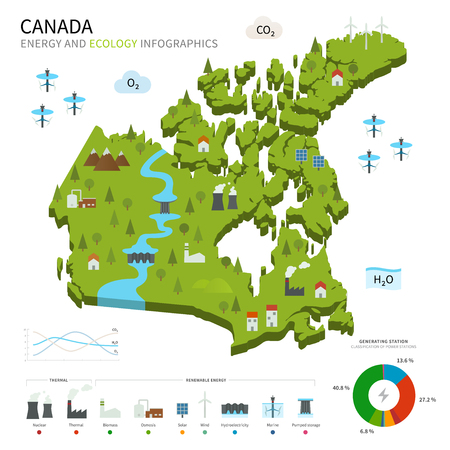 osmosis: Energy industry and ecology of Canada