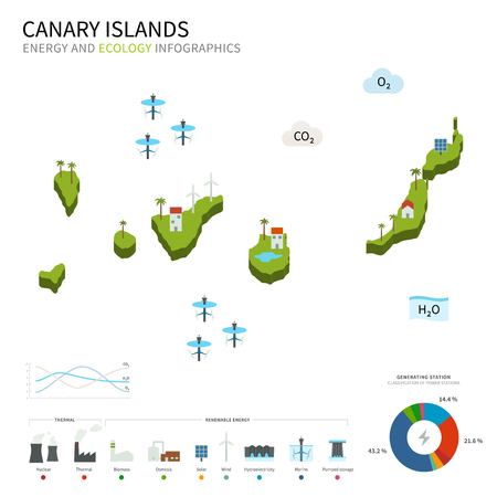 pumped: Energy industry and ecology of Canary Islands