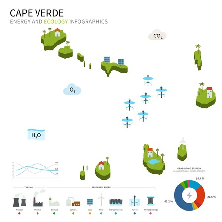 praia: Energy industry and ecology of Cape Verde
