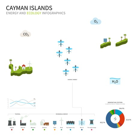cooling tower: Energy industry and ecology of Cayman Islands