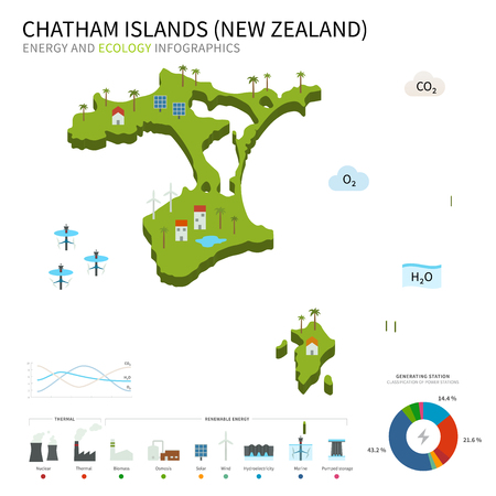 energy industry: Energy industry and ecology of Chatham Islands