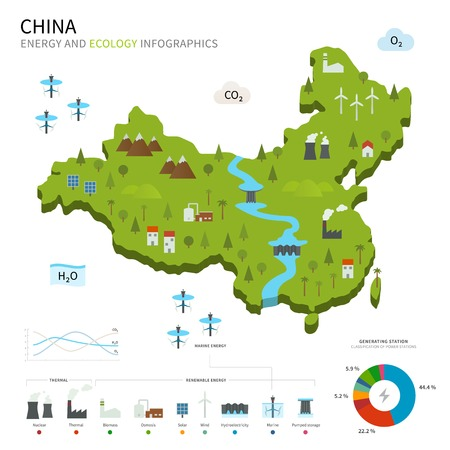 energy industry: Energy industry and ecology of China
