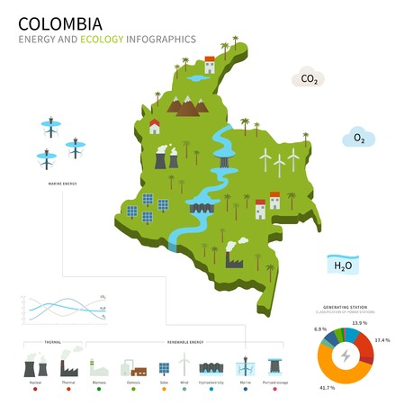 Energy industry and ecology of Colombia  イラスト・ベクター素材