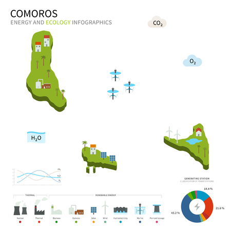 osmosis: Energy industry and ecology of Comoros