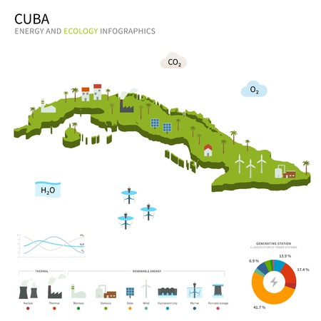 pumped: Energy industry and ecology of Cuba Illustration