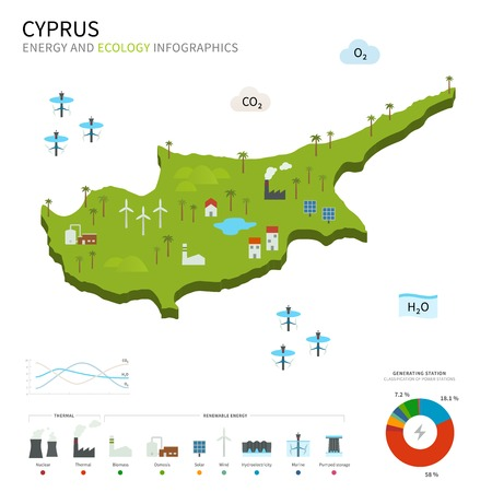 Energy industry and ecology of Cyprus