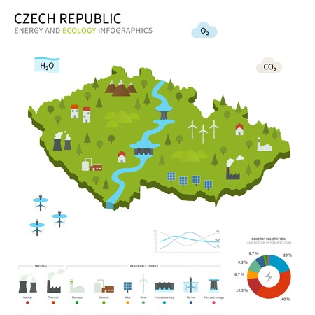 energy industry: Energy industry and ecology of Czech Republic