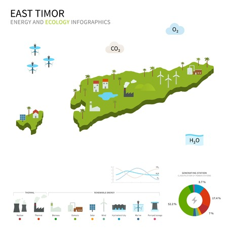 timor: Energy industry and ecology of East Timor