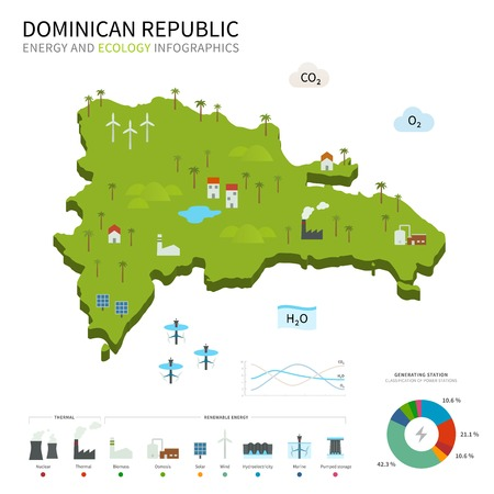 osmosis: Energy industry and ecology of Dominican Republic