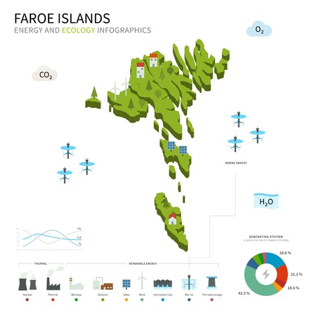 pumped: Energy industry and ecology of Faroe Islands