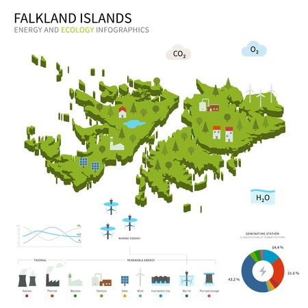 osmosis: Energy industry and ecology of Falkland Islands