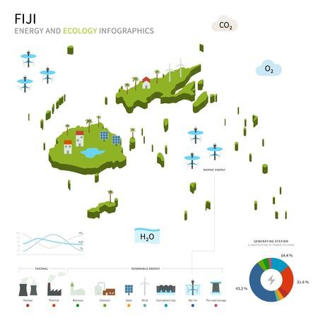 fiji: Energie-industrie en ecologie van Fiji Stock Illustratie