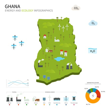 osmosis: Energy industry and ecology of Ghana