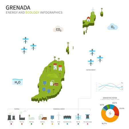 pumped: Energy industry and ecology of Grenada Illustration