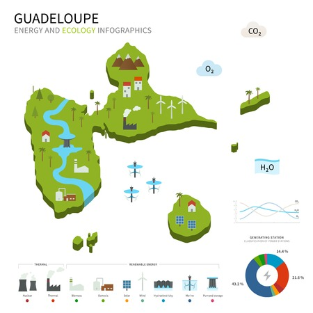 guadeloupe: Energy industry and ecology of Guadeloupe