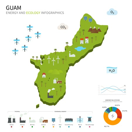guam: Energy industry and ecology of Guam
