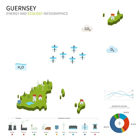 energy industry: Energy industry and ecology of Guernsey