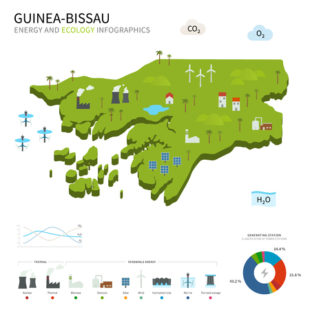 energy industry: Energy industry and ecology of Guinea-Bissau