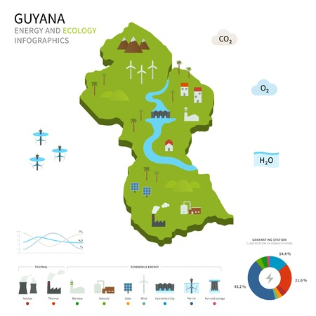 georgetown: Energy industry and ecology of Guyana