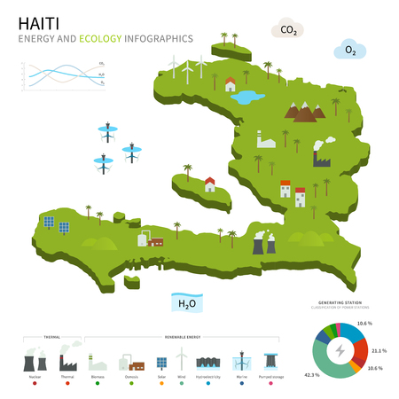 osmosis: Energy industry and ecology of Haiti