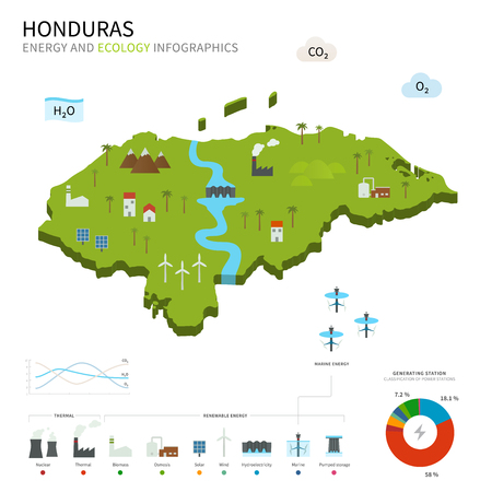 Energy industry and ecology of Honduras Vector
