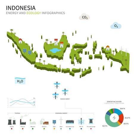 Energie-industrie en ecologie van Indonesië