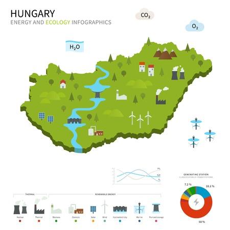 Energie-industrie en ecologie van Hongarije