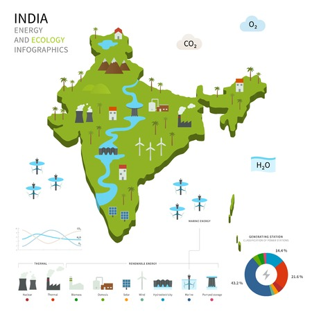 map of india: Energy industry and ecology of India