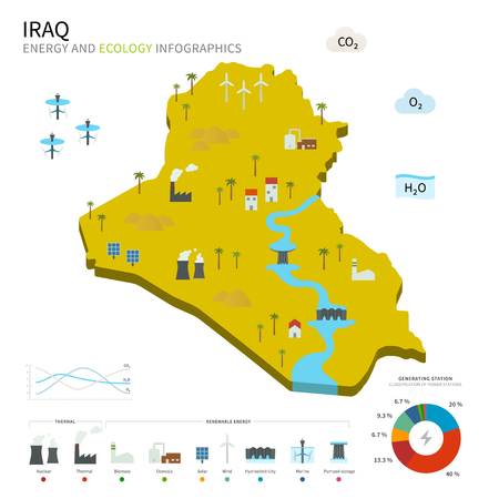 osmosis: Energy industry and ecology of Iraq