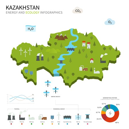 pumped: Energy industry and ecology of Kazakhstan