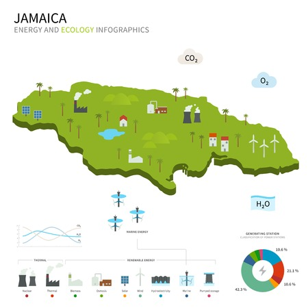 kingston: Energy industry and ecology of Jamaica