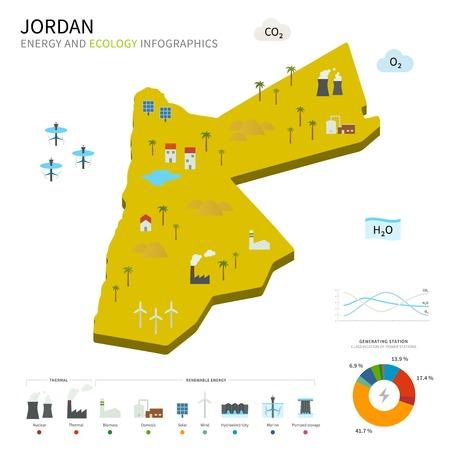 energy industry: Energy industry and ecology of Jordan