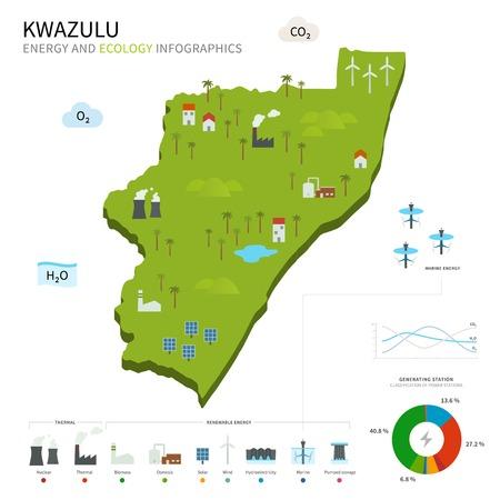 energy industry: Energy industry and ecology of KwaZulu