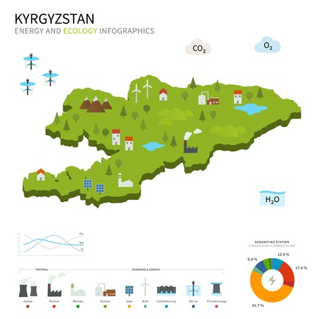 kyrgyzstan: Energy industry and ecology of Kyrgyzstan Illustration