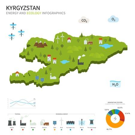 kyrgyzstan: Industria de la energ�a y la ecolog�a de Kirguist�n