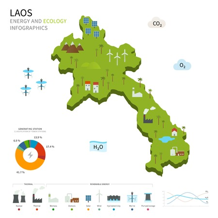 energy industry: Energy industry and ecology of Laos Illustration