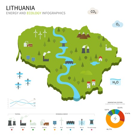 baltic: Energy industry and ecology of Lithuania