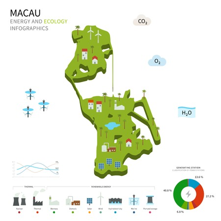 pumped: Energy industry and ecology of Macau