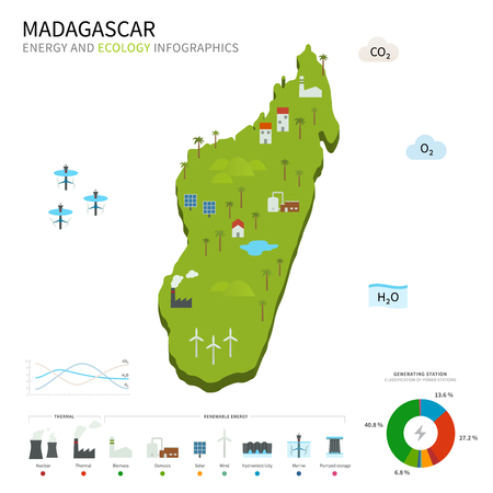 osmosis: Energy industry and ecology of Madagascar