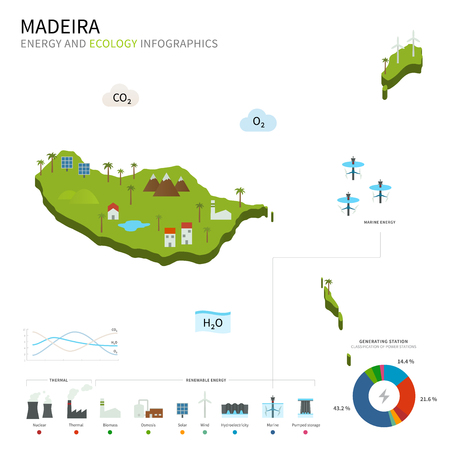 madeira: Energy industry and ecology of Madeira