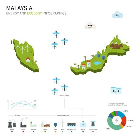 energy industry: Energy industry and ecology of Malaysia