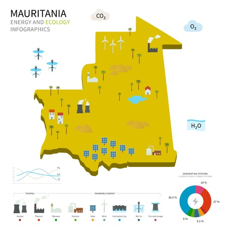 cooling tower: Energy industry and ecology of Mauritania