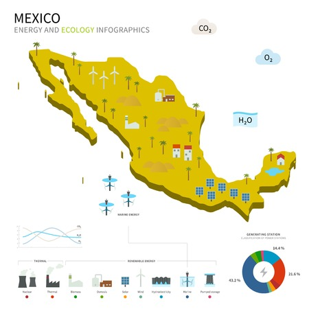 mexico: Energy industry and ecology of Mexico Illustration