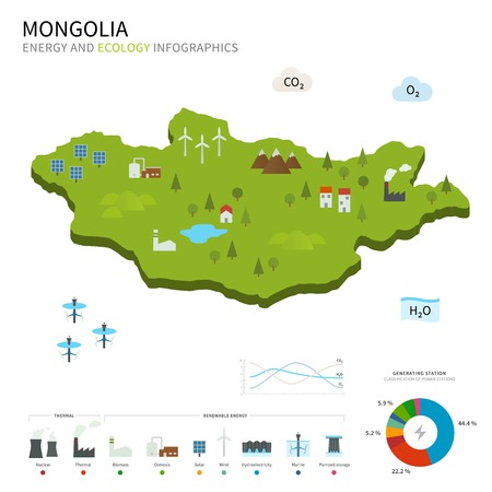 osmosis: Energy industry and ecology of Mongolia vector map with power stations infographic.